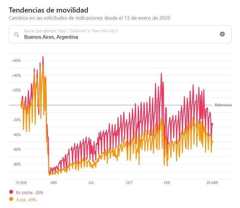 Circulación personas Buenos Aires