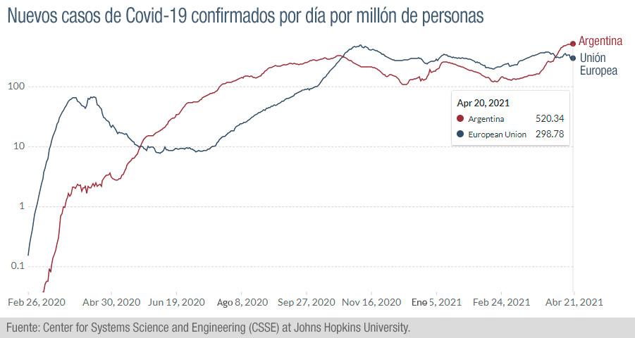 Casos diarios de Covid por millón de habitantes