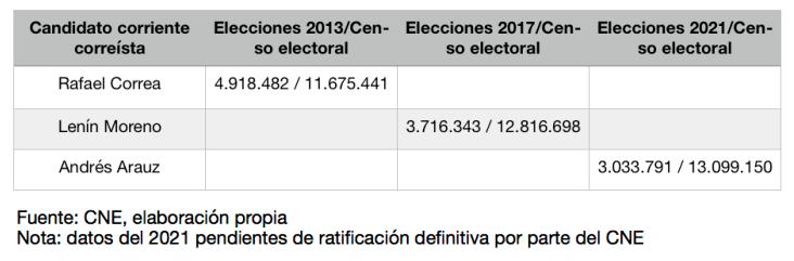 Ecuador - Porcentaje de ratificación positiva