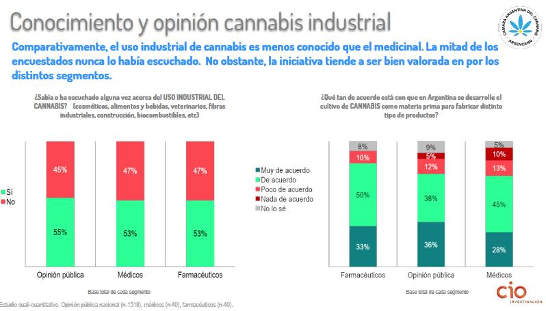 Conocimiento y opinión del cannabis para uso industrial